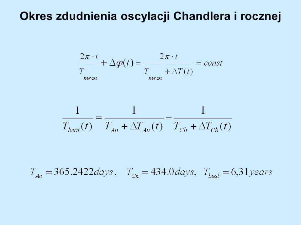 Zmiany fazy oscylacji Chandlera i rocznej wyznaczone metodą LS w 4-letnich przedziałach czasowych oraz metodą transformaty falkowej Morleta