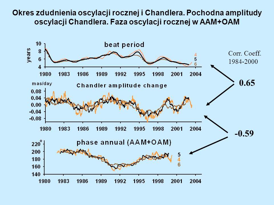 Okres zdudnienia wyznaczony z faz oscylacji rocznej i Chandlera