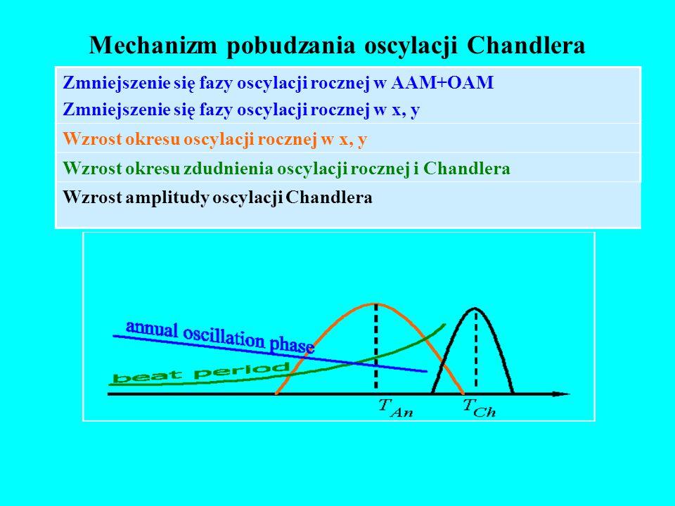 Okres zdudnienia oscylacji rocznej i Chandlera. Pochodna amplitudy oscylacji Chandlera. Faza oscylacji rocznej w AAM+OAM 0.65 Corr. Coeff. 1984-2000 -