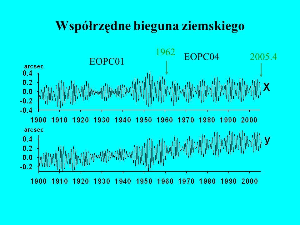 Dane Współrzędne x, y bieguna ziemskiego - IERS EOPC04 (1962.0–2005.4) - IERS EOPC01 (1846.0-2002.0), http://hpiers.obspm.fr/eop-pc/ Geodezyjna funkcja pobudzenia ψ wyznaczona z EOPC04.