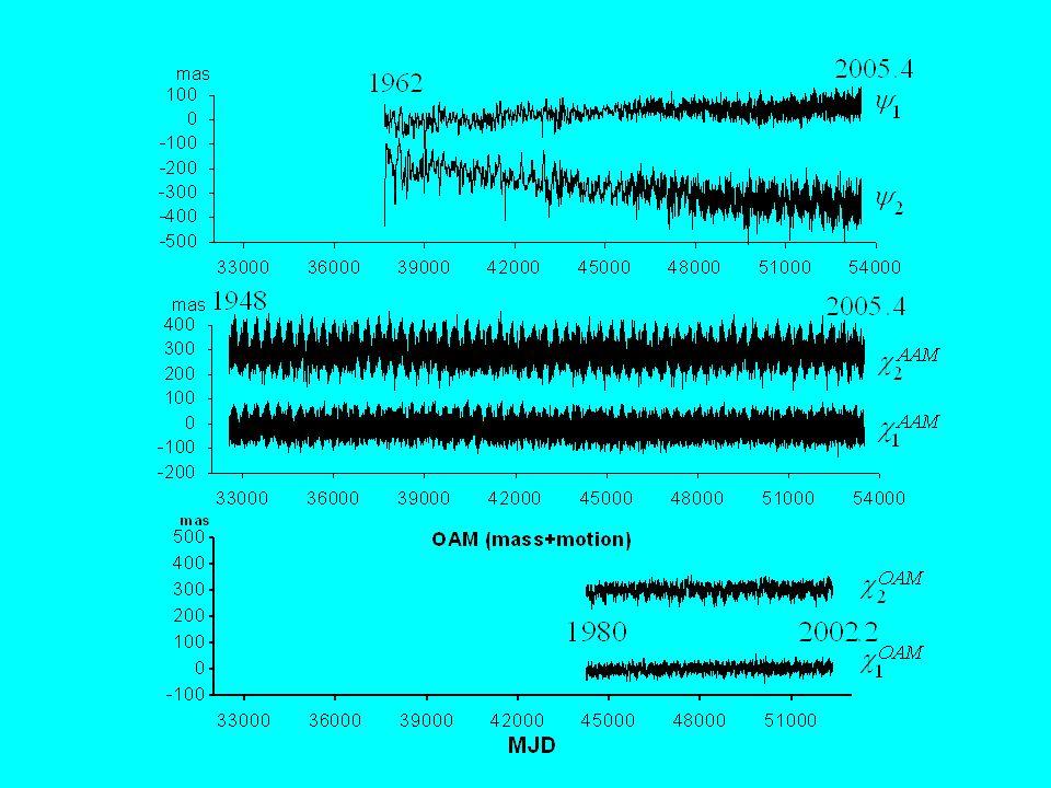 Współrzędne bieguna ziemskiego EOPC01 EOPC04 1962 2005.4