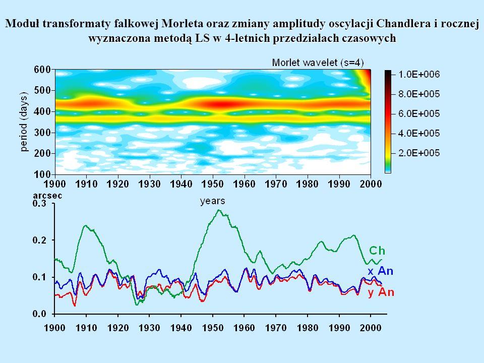 Czasowo-częstotliwościowa koherencja pomiędzy geodezyjną i atmosferyczną oraz geodezyjną i sumą atmosferyczno-oceanicznej funkcji pobudzenia.