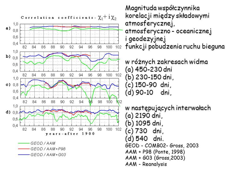 Magnituda współczynnika korelacji między składowymi atmosferycznej, atmosferyczno - oceanicznej i geodezyjnej funkcji pobudzenia ruchu bieguna w różny