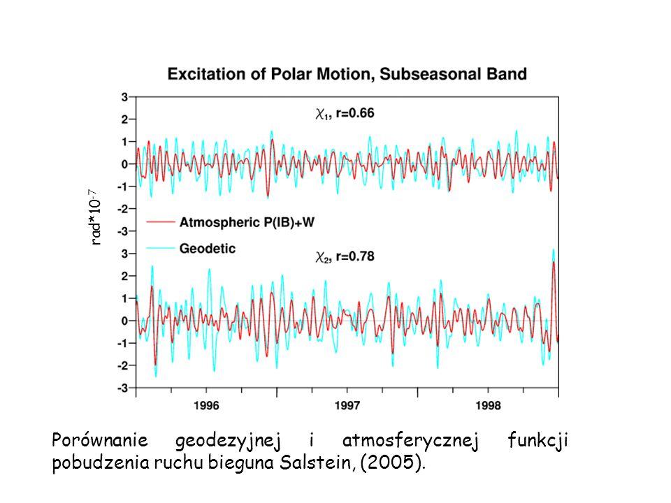 rad*10 -7 Porównanie geodezyjnej i atmosferycznej funkcji pobudzenia ruchu bieguna Salstein, (2005).