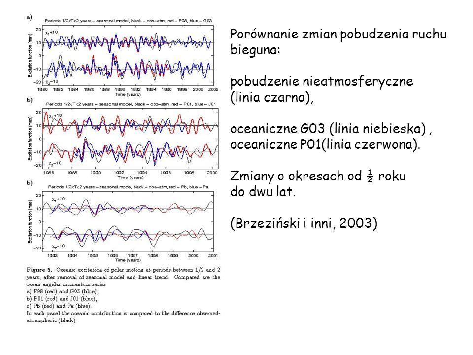 Porównanie zmian pobudzenia ruchu bieguna: pobudzenie nieatmosferyczne (linia czarna), oceaniczne G03 (linia niebieska), oceaniczne P01(linia czerwona