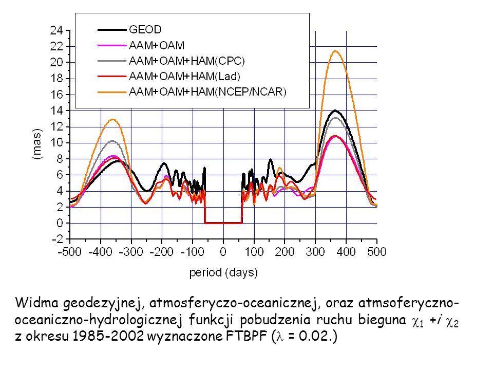Widma geodezyjnej, atmosferyczo-oceanicznej, oraz atmsoferyczno- oceaniczno-hydrologicznej funkcji pobudzenia ruchu bieguna 1 +i 2 z okresu 1985-2002