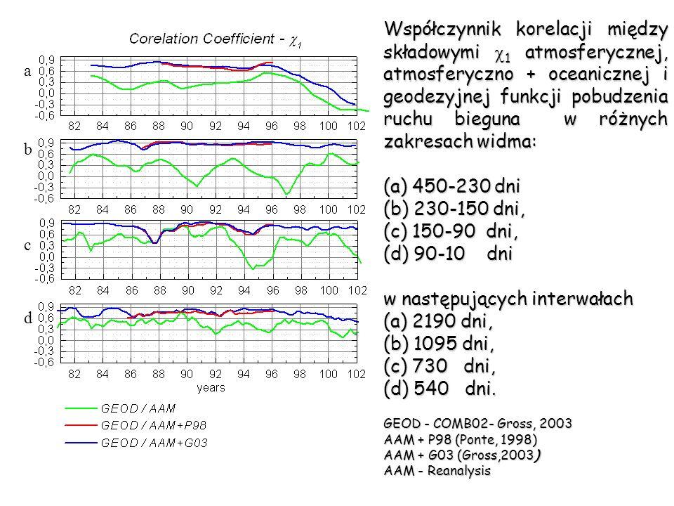 a b c d Współczynnik korelacji między składowymi 1 atmosferycznej, atmosferyczno + oceanicznej i geodezyjnej funkcji pobudzenia ruchu bieguna w różnyc