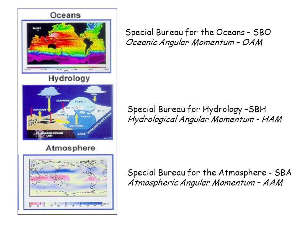Special Bureau for the Oceans - SBO Oceanic Angular Momentum – OAM Special Bureau for Hydrology –SBH Hydrological Angular Momentum - HAM Special Bureau for the Atmosphere - SBA Atmospheric Angular Momentum – AAM