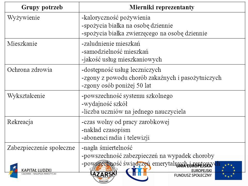Grupy potrzebMierniki reprezentanty Wyżywienie-kaloryczność pożywienia -spożycia białka na osobę dziennie -spożycia białka zwierzęcego na osobę dzienn