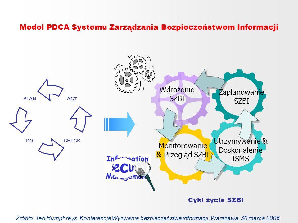 Model PDCA Systemu Zarządzania Bezpieczeństwem Informacji Cykl życia SZBI PLAN DOCHECK ACT Zaplanowanie SZBI Wdrożenie SZBI Utrzymywanie & Doskonaleni