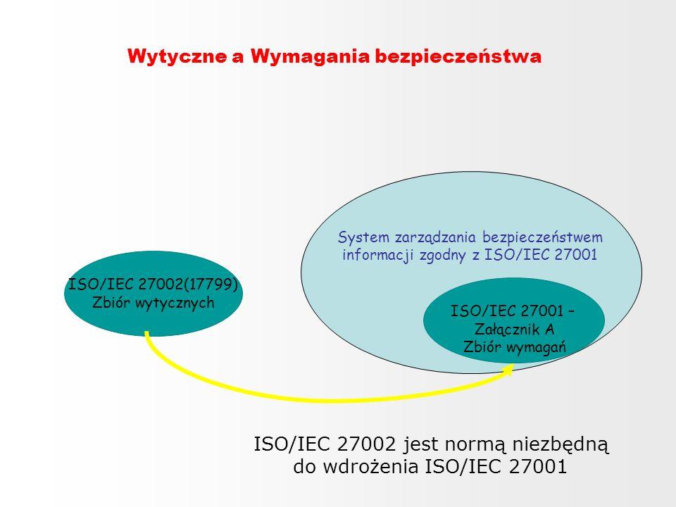 System zarządzania bezpieczeństwem informacji zgodny z ISO/IEC 27001 Wytyczne a Wymagania bezpieczeństwa ISO/IEC 27002(17799) Zbiór wytycznych ISO/IEC