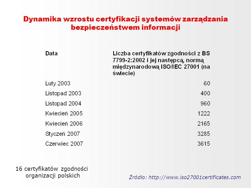 Dynamika wzrostu certyfikacji systemów zarządzania bezpieczeństwem informacji Źródło: http://www.iso27001certificates.com 16 certyfikatów zgodności or