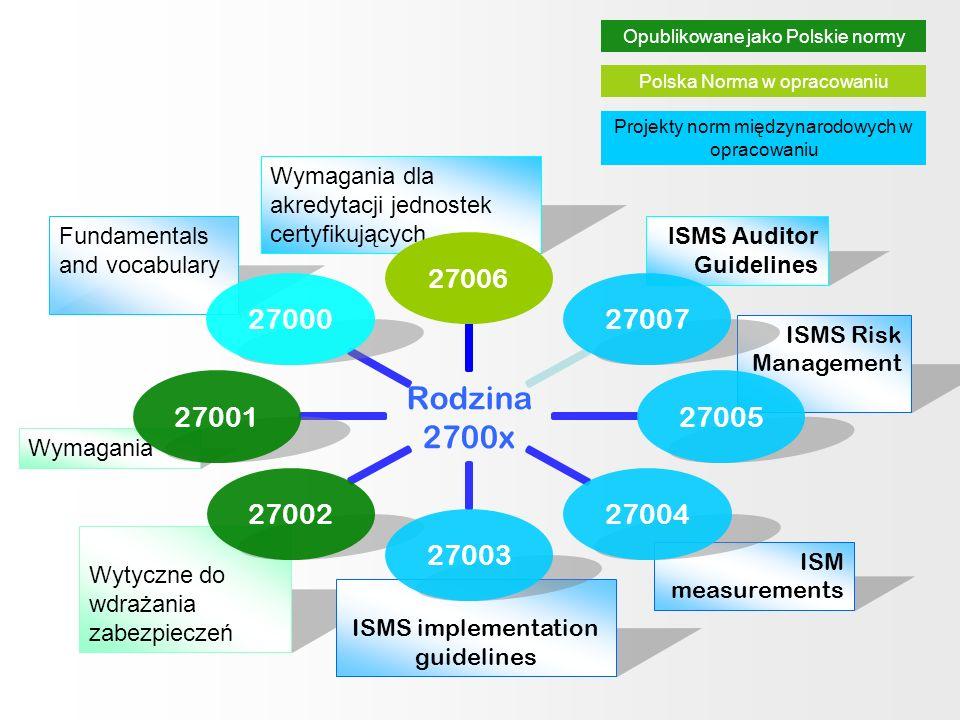 ISMS Auditor Guidelines Wytyczne do wdrażania zabezpieczeń ISMS implementation guidelines ISM measurements ISMS Risk Management Wymagania Wymagania dl