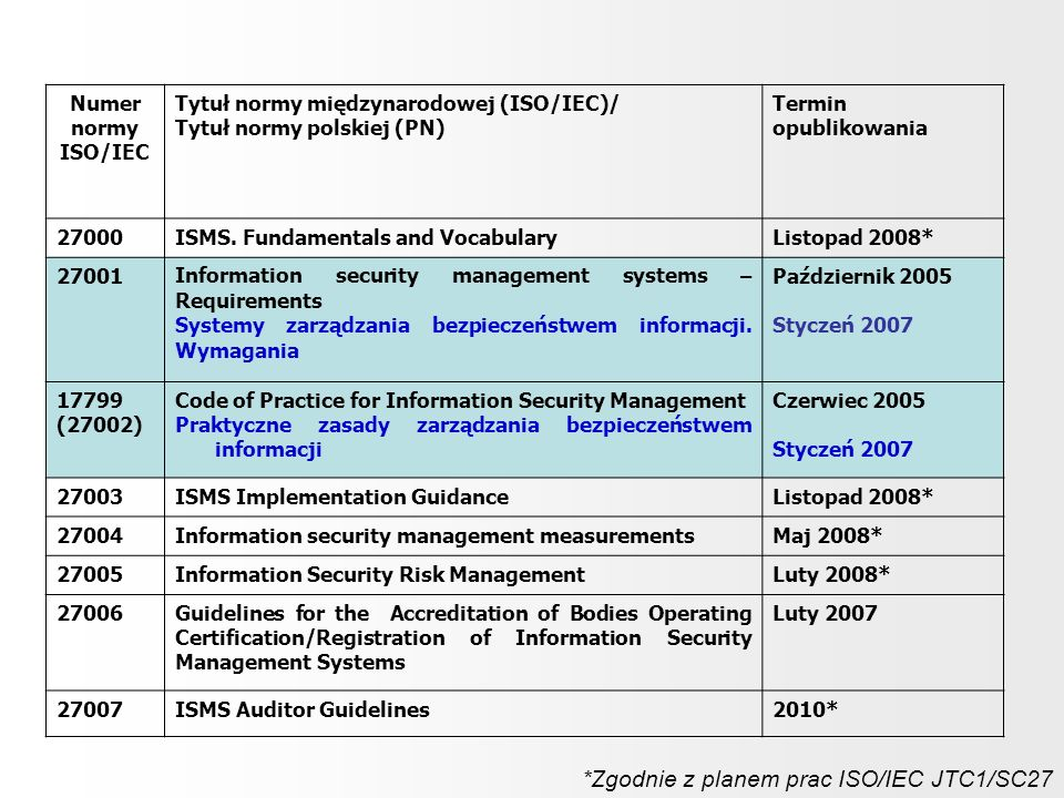 Numer normy ISO/IEC Tytuł normy międzynarodowej (ISO/IEC)/ Tytuł normy polskiej (PN) Termin opublikowania 27000ISMS. Fundamentals and VocabularyListop