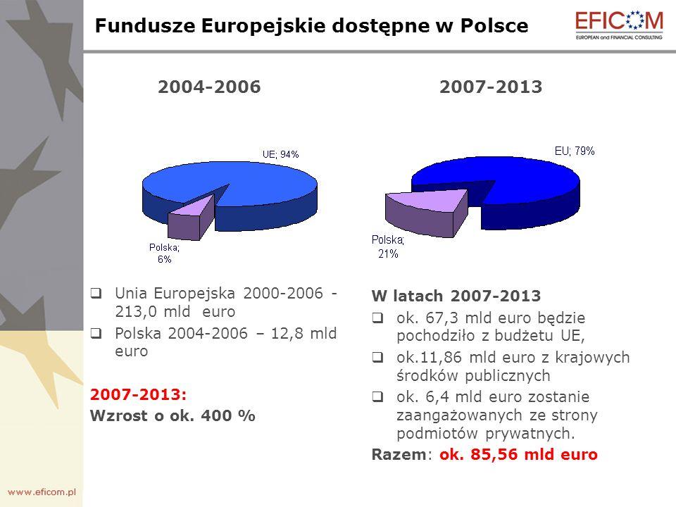 Fundusze Europejskie dostępne w Polsce 2004-2006 Unia Europejska 2000-2006 - 213,0 mld euro Polska 2004-2006 – 12,8 mld euro 2007-2013: Wzrost o ok.