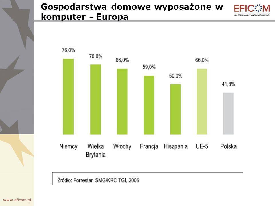 Penetracja internetu według wielkości miejscowości - Polska