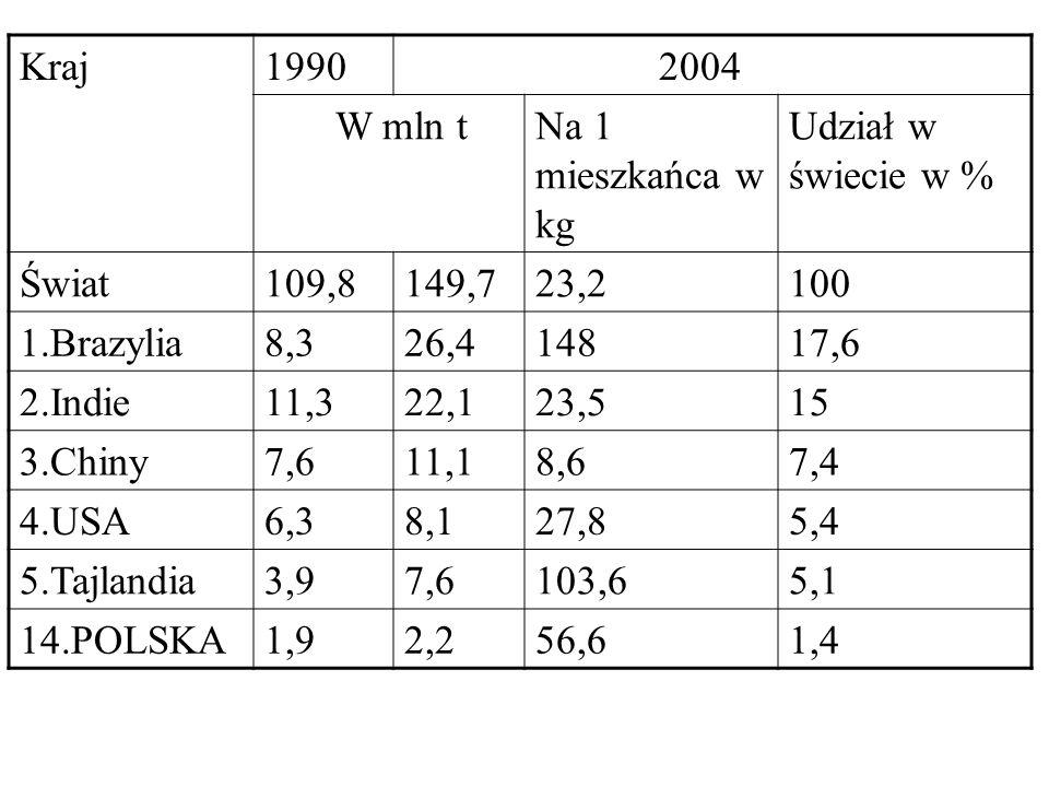 Kraj1990 2004 W mln tNa 1 mieszkańca w kg Udział w świecie w % Świat109,8149,723,2100 1.Brazylia8,326,414817,6 2.Indie11,322,123,515 3.Chiny7,611,18,6