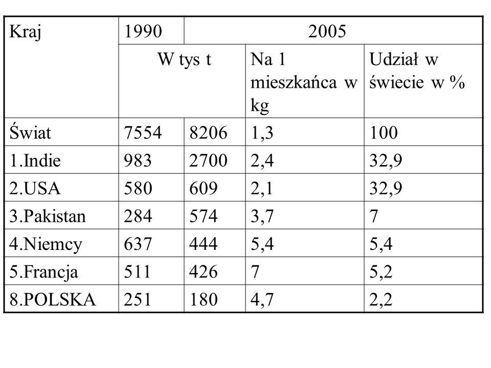 Kraj1990 2005 W tys tNa 1 mieszkańca w kg Udział w świecie w % Świat755482061,3100 1.Indie98327002,432,9 2.USA5806092,132,9 3.Pakistan2845743,77 4.Nie