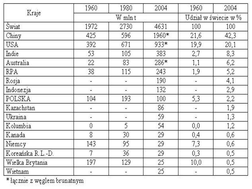 Kraj1990 2004 W mln tNa 1 mieszkańca w kg Udział w świecie w % Świat109,8149,723,2100 1.Brazylia8,326,414817,6 2.Indie11,322,123,515 3.Chiny7,611,18,67,4 4.USA6,38,127,85,4 5.Tajlandia3,97,6103,65,1 14.POLSKA1,92,256,61,4