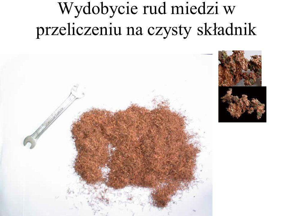 Wydobycie rud miedzi w przeliczeniu na czysty składnik