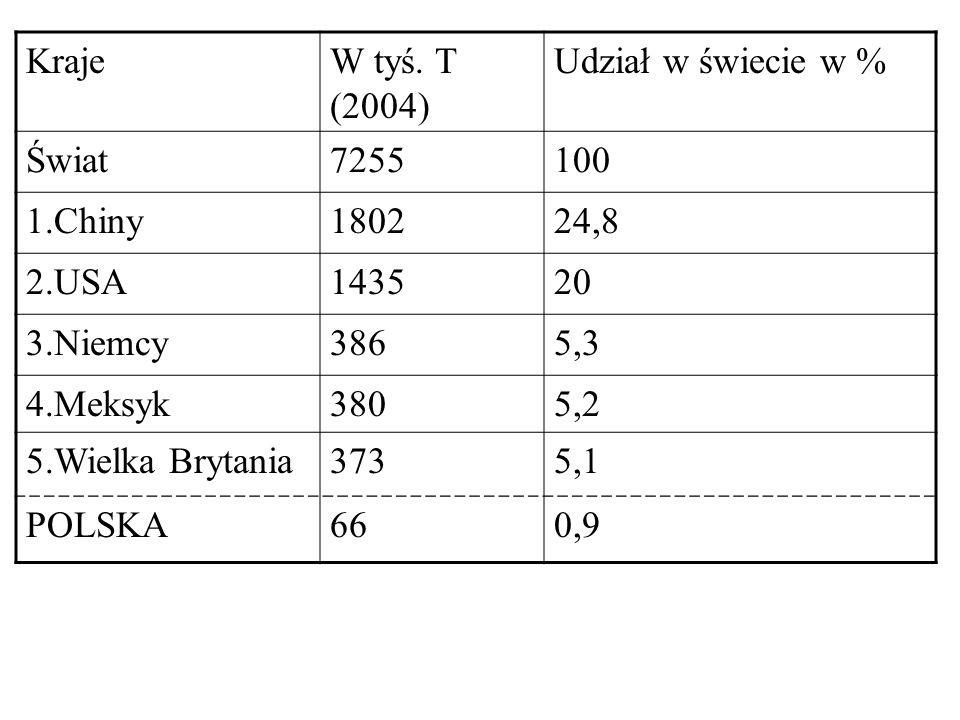 KrajeW tyś. T (2004) Udział w świecie w % Świat7255100 1.Chiny180224,8 2.USA143520 3.Niemcy3865,3 4.Meksyk3805,2 5.Wielka Brytania3735,1 POLSKA660,9
