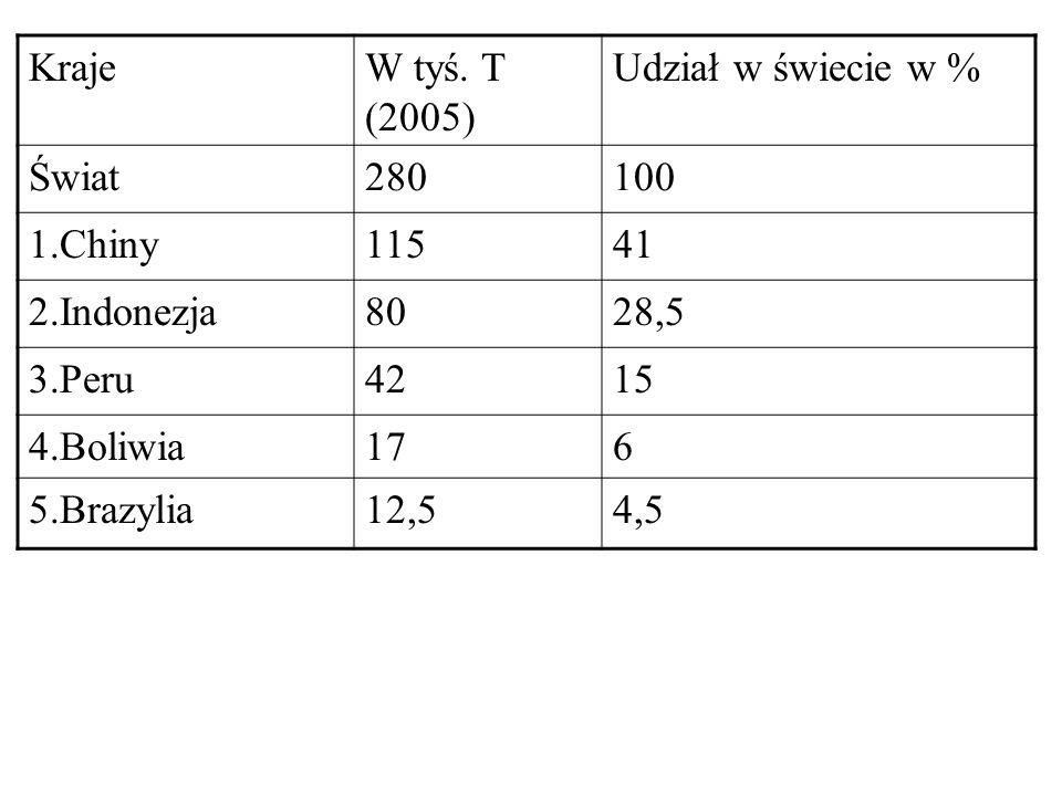 KrajeW tyś. T (2005) Udział w świecie w % Świat280100 1.Chiny11541 2.Indonezja8028,5 3.Peru4215 4.Boliwia176 5.Brazylia12,54,5