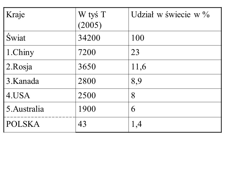 KrajeW tyś T (2005) Udział w świecie w % Świat34200100 1.Chiny720023 2.Rosja365011,6 3.Kanada28008,9 4.USA25008 5.Australia19006 POLSKA431,4