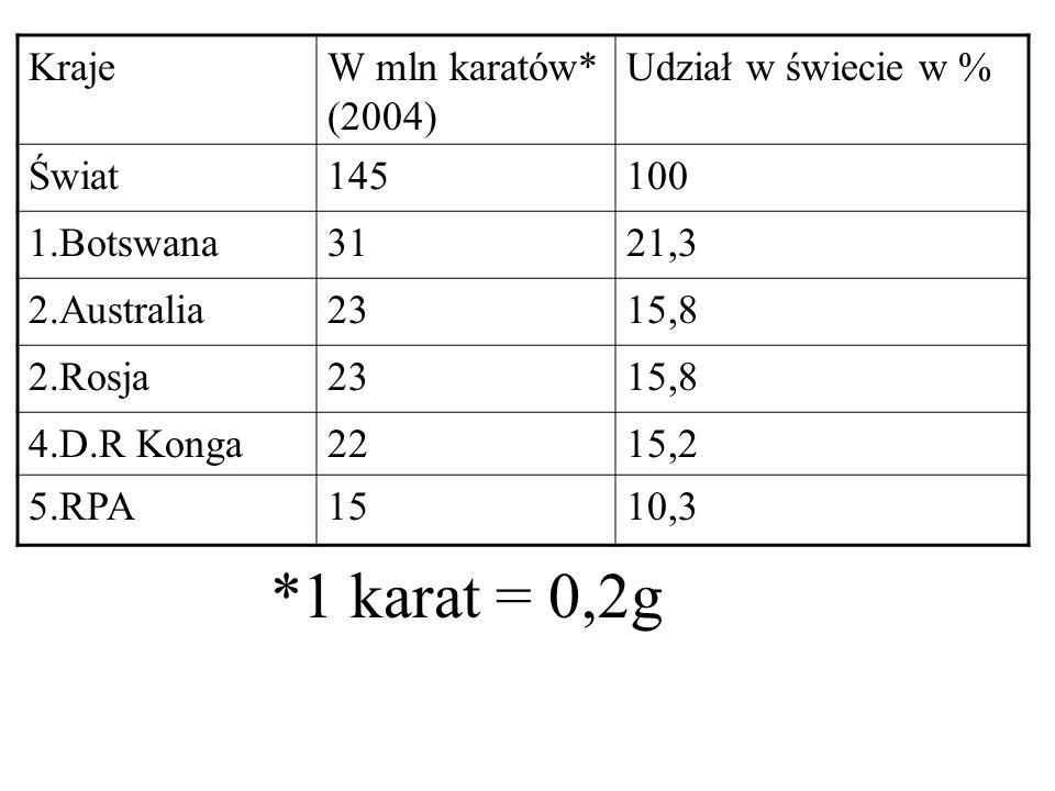 KrajeW mln karatów* (2004) Udział w świecie w % Świat145100 1.Botswana3121,3 2.Australia2315,8 2.Rosja2315,8 4.D.R Konga2215,2 5.RPA1510,3 *1 karat =