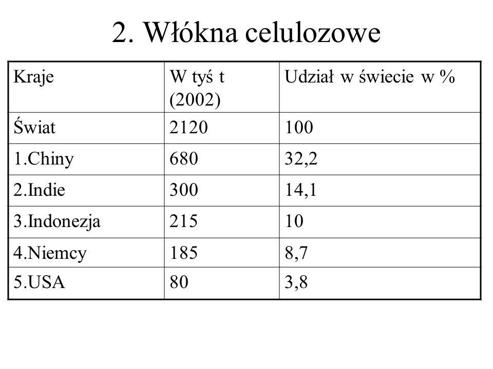 2. Włókna celulozowe KrajeW tyś t (2002) Udział w świecie w % Świat2120100 1.Chiny68032,2 2.Indie30014,1 3.Indonezja21510 4.Niemcy1858,7 5.USA803,8