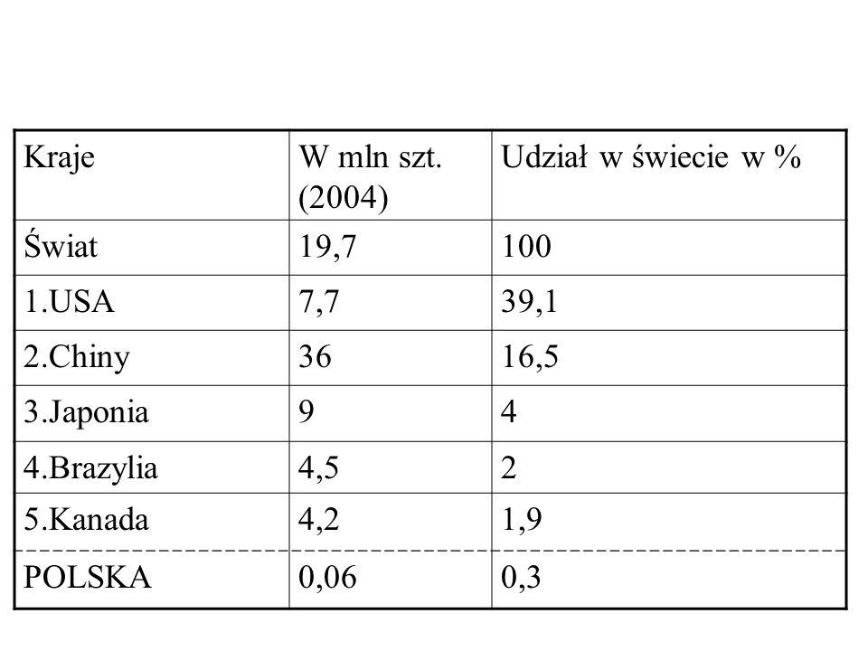 KrajeW mln szt. (2004) Udział w świecie w % Świat19,7100 1.USA7,739,1 2.Chiny3616,5 3.Japonia94 4.Brazylia4,52 5.Kanada4,21,9 POLSKA0,060,3