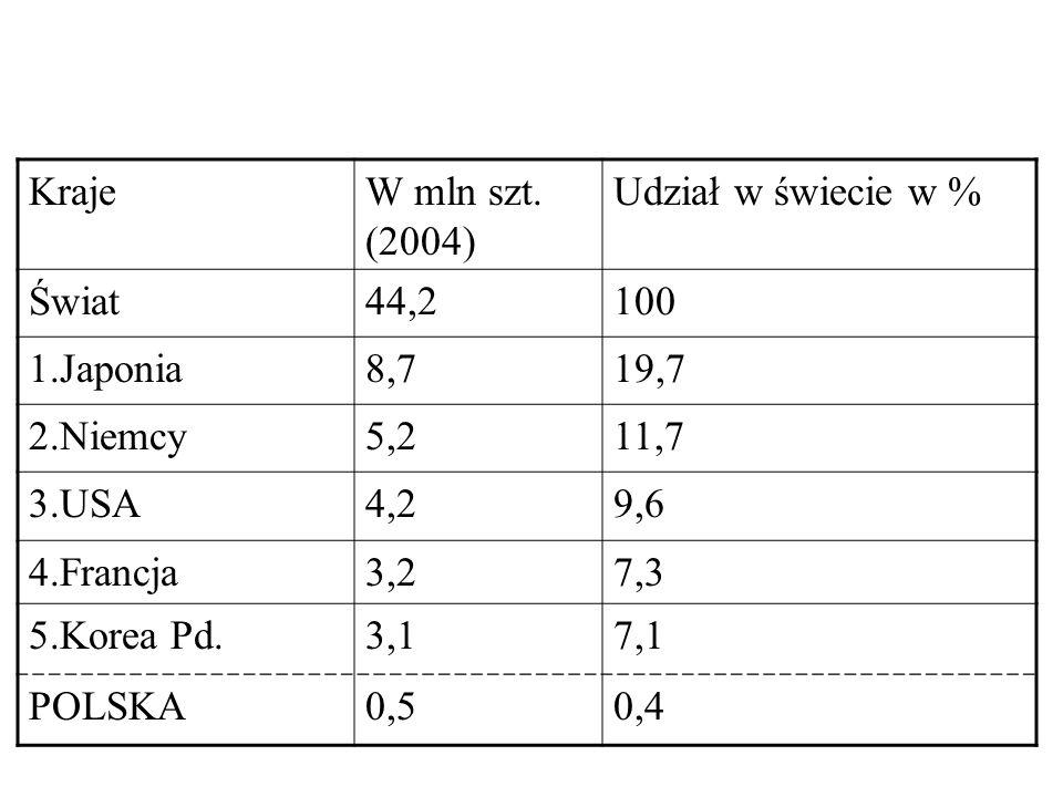 KrajeW mln szt. (2004) Udział w świecie w % Świat44,2100 1.Japonia8,719,7 2.Niemcy5,211,7 3.USA4,29,6 4.Francja3,27,3 5.Korea Pd.3,17,1 POLSKA0,50,4