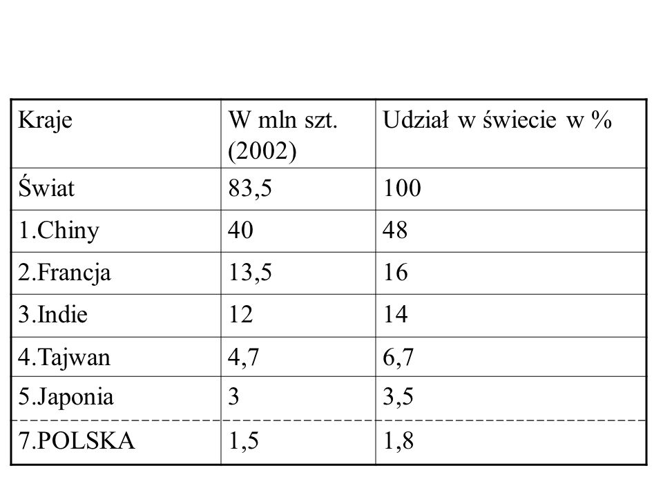 KrajeW mln szt. (2002) Udział w świecie w % Świat83,5100 1.Chiny4048 2.Francja13,516 3.Indie1214 4.Tajwan4,76,7 5.Japonia33,5 7.POLSKA1,51,8