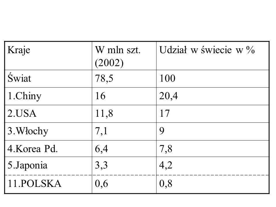 KrajeW mln szt. (2002) Udział w świecie w % Świat78,5100 1.Chiny1620,4 2.USA11,817 3.Włochy7,19 4.Korea Pd.6,47,8 5.Japonia3,34,2 11.POLSKA0,60,8