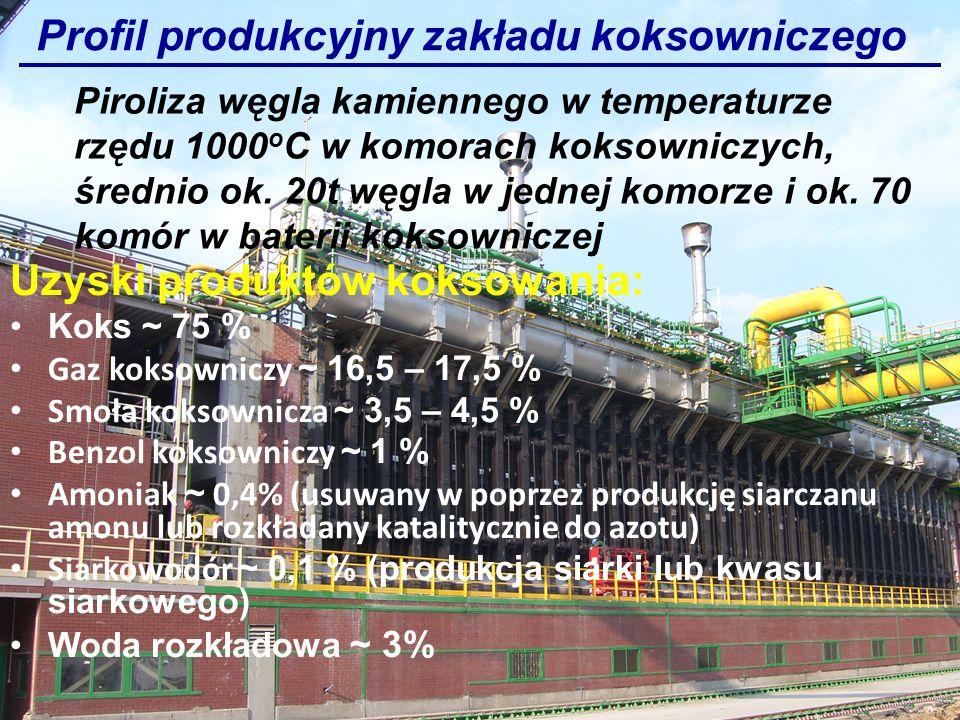 Profil produkcyjny zakładu koksowniczego Uzyski produktów koksowania: Koks ~ 75 % Gaz koksowniczy ~ 16,5 – 17,5 % Smoła koksownicza ~ 3,5 – 4,5 % Benz