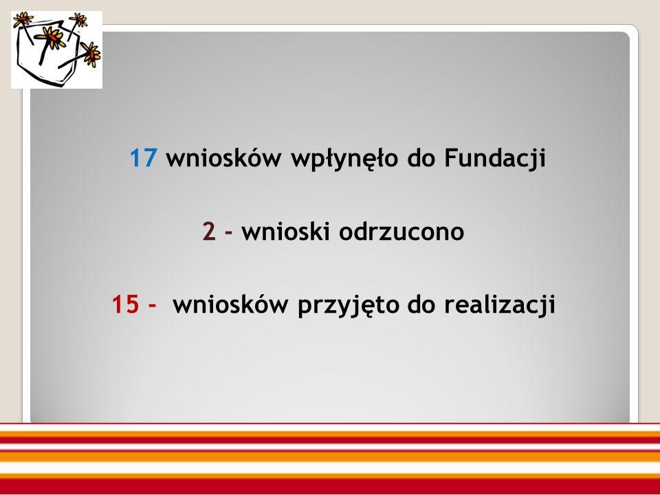 17 wniosków wpłynęło do Fundacji 2 - wnioski odrzucono 15 - wniosków przyjęto do realizacji