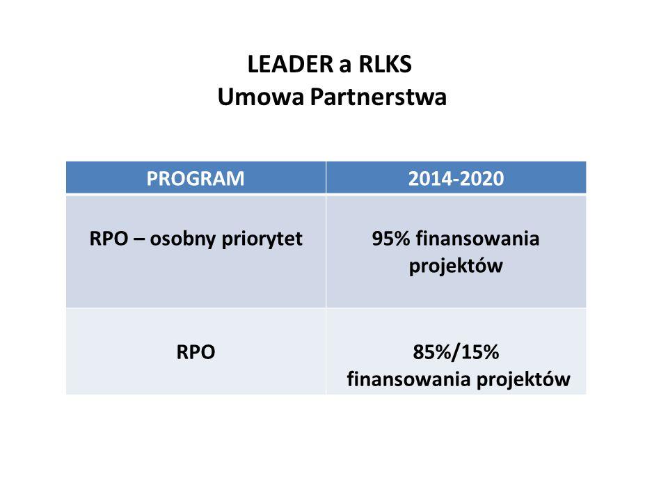 Podstawy wdrażania RLKS na poziomi e UE LEADER a RLKS Umowa Partnerstwa PROGRAM2014-2020 RPO – osobny priorytet95% finansowania projektów RPO85%/15% f