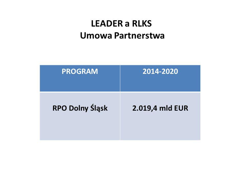 Podstawy wdrażania RLKS na poziomi e UE LEADER a RLKS Umowa Partnerstwa PROGRAM2014-2020 RPO Dolny Śląsk2.019,4 mld EUR