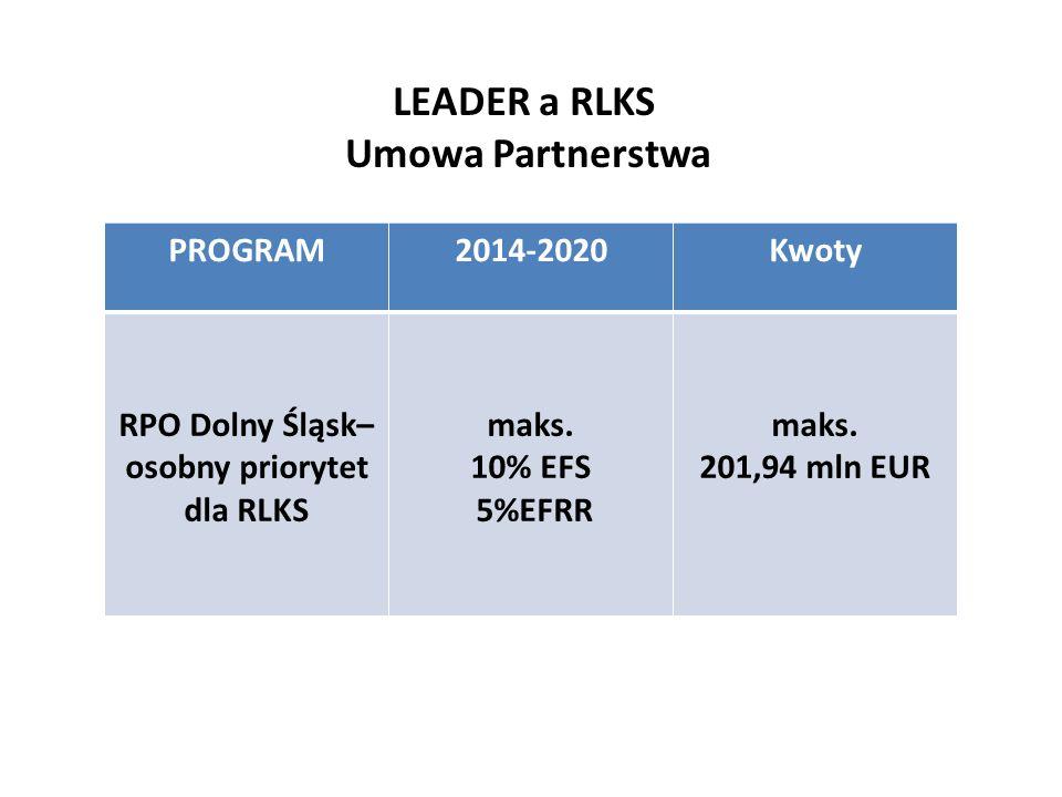 Podstawy wdrażania RLKS na poziomi e UE LEADER a RLKS Umowa Partnerstwa PROGRAM2014-2020Kwoty RPO Dolny Śląsk– osobny priorytet dla RLKS maks. 10% EFS
