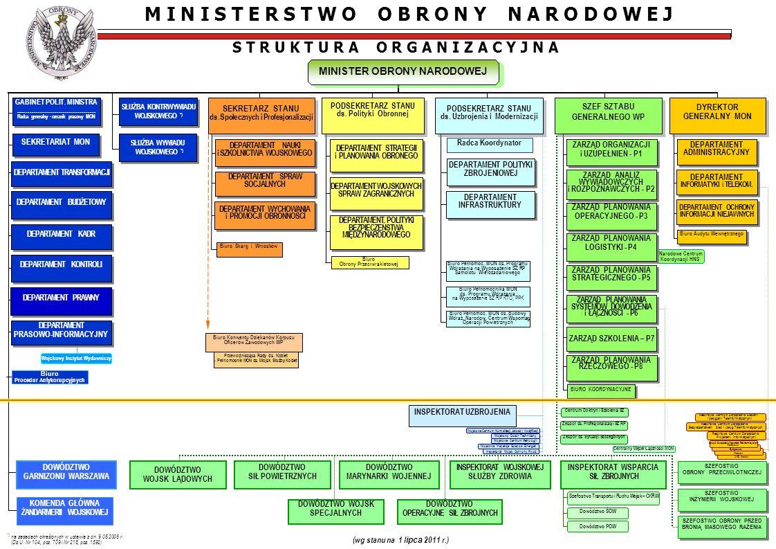 2 KZ Kraków Wrocław Bydgoszcz Narodowe Centrum Koordynacji HNS Wojskowy Instytut Wydawniczy Radca Koordynator M I N I S T E R S T W O O B R O N Y N A