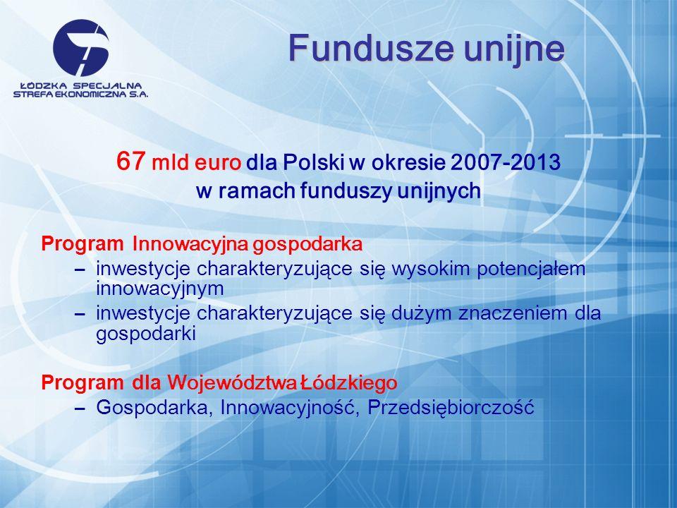 67 mld euro dla Polski w okresie 2007-2013 w ramach funduszy unijnych Program Innowacyjna gospodarka –inwestycje charakteryzujące się wysokim potencjałem innowacyjnym –inwestycje charakteryzujące się dużym znaczeniem dla gospodarki Program dla Województwa Łódzkiego –Gospodarka, Innowacyjność, Przedsiębiorczość Fundusze unijne