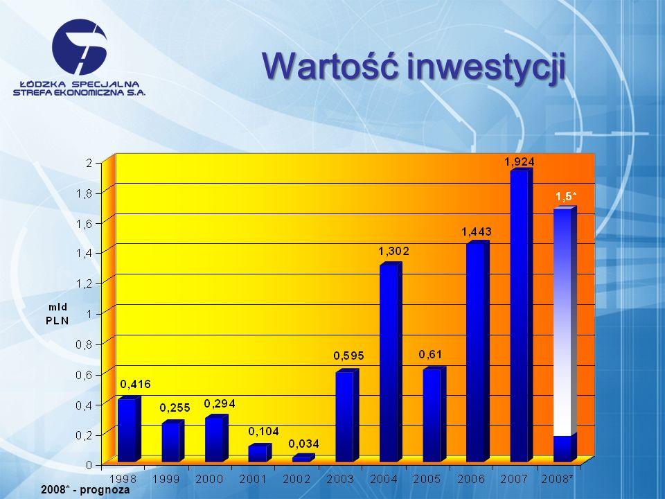 2008* - prognoza Wartość inwestycji