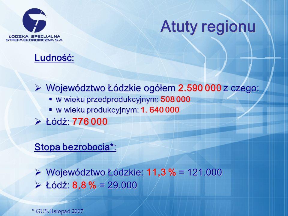 Ludność: Województwo Łódzkie ogółem 2.590 000 z czego: Województwo Łódzkie ogółem 2.590 000 z czego: w wieku przedprodukcyjnym: 508 000 w wieku przedprodukcyjnym: 508 000 w wieku produkcyjnym: 1.