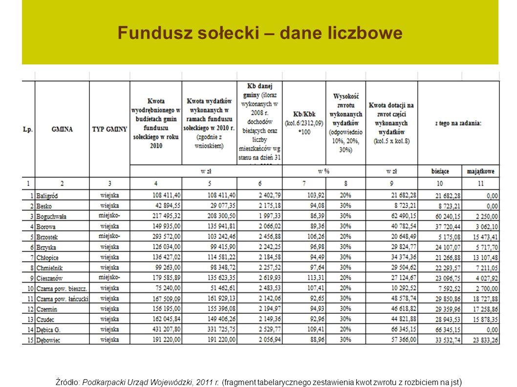 Fundusz sołecki – dane liczbowe Źródło: Podkarpacki Urząd Wojewódzki, 2011 r.