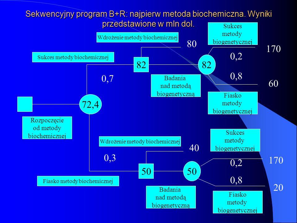 Sekwencyjny program B+R: najpierw metoda biochemiczna. Wyniki przedstawione w mln dol. 72,4 82 50 Sukces metody biogenetycznej Fiasko metody biogenety