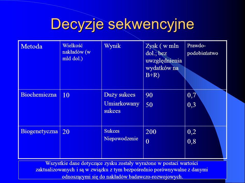 Decyzje sekwencyjne Metoda Wielkość nakładów (w mld dol.) WynikZysk ( w mln dol.; bez uwzględnienia wydatków na B+R) Prawdo- podobieństwo Biochemiczna