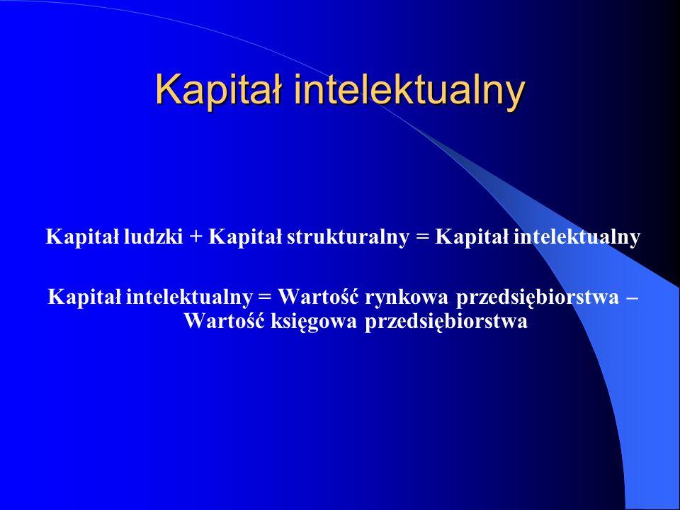 Kapitał intelektualny Kapitał ludzki + Kapitał strukturalny = Kapitał intelektualny Kapitał intelektualny = Wartość rynkowa przedsiębiorstwa – Wartość