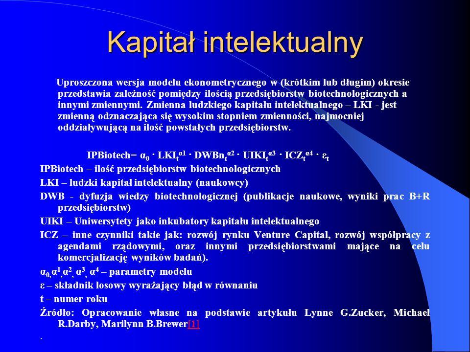 Kapitał intelektualny Uproszczona wersja modelu ekonometrycznego w (krótkim lub długim) okresie przedstawia zależność pomiędzy ilością przedsiębiorstw