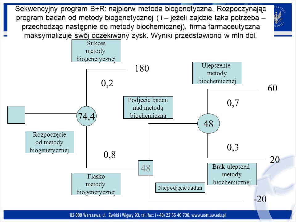 74,4 48 60 20 Sukces metody biogenetycznej Fiasko metody biogenetycznej Rozpoczęcie od metody biogenetycznej Podjęcie badań nad metodą biochemiczną Ni