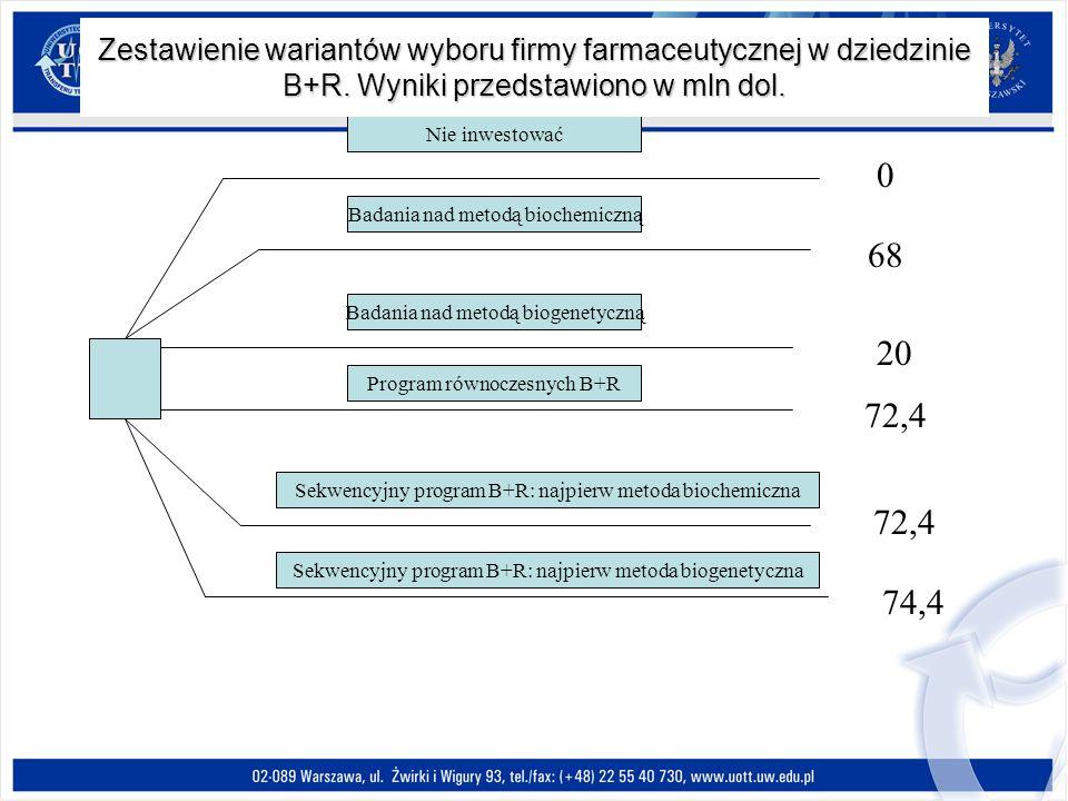 0 68 20 72,4 74,4 Nie inwestować Badania nad metodą biochemiczną Badania nad metodą biogenetyczną Program równoczesnych B+R Sekwencyjny program B+R: n