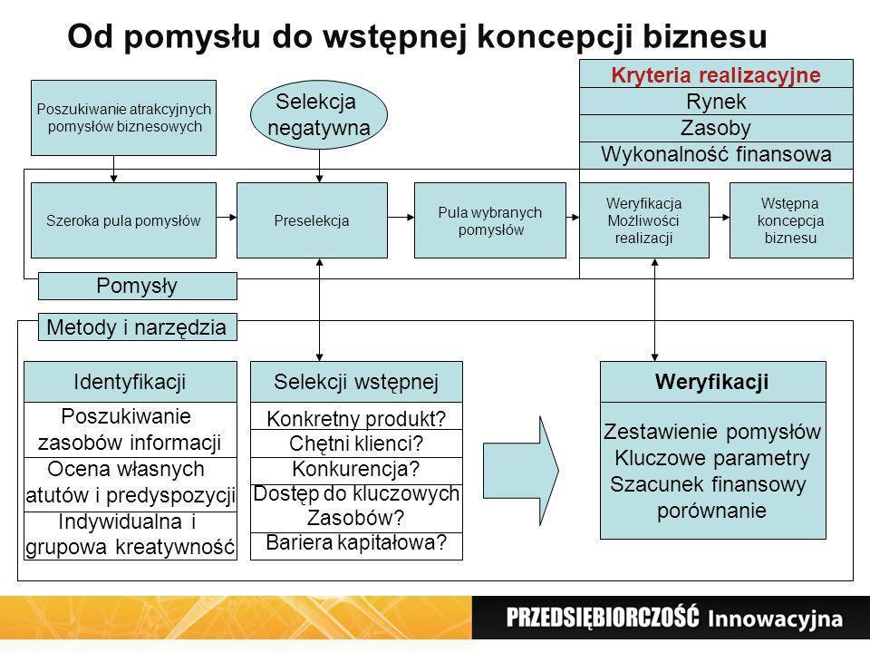 Konkretyzacja koncepcji przedsięwzięcia- biznesplan Wstępna Koncepcja biznesu Pogłębiona analiza, modyfikacja wstępnej koncepcji Analiza finansowa Biznesplan Wersja bazowa Założenia strategiczne Kryteria rynkowe Kryteria operacyjne Kryteria finansowe Projekty Kryteria biznesowe